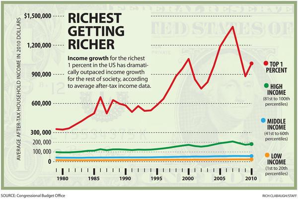 Richest-Getting-Richer