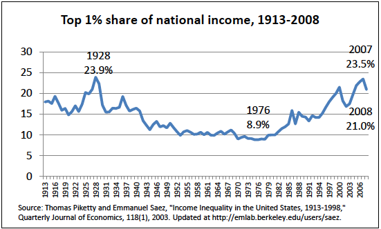 top_1percent_share_of_income