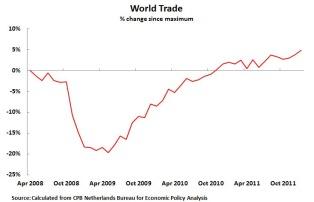 world trade 08-11