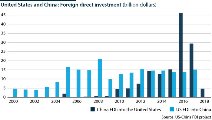2019-02-18-USA-CHINA-FDI_1000