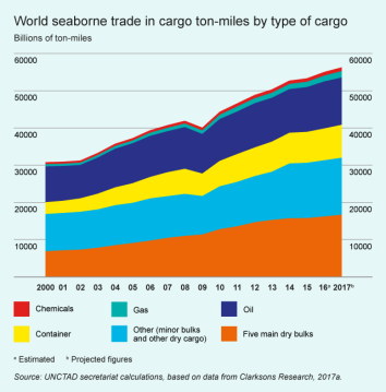 world-seaborne-trade--2018