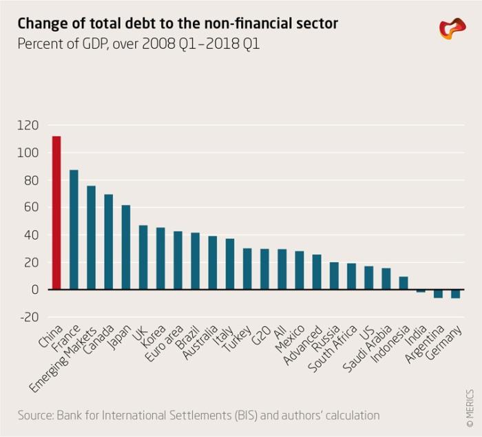 kínai hitelboom